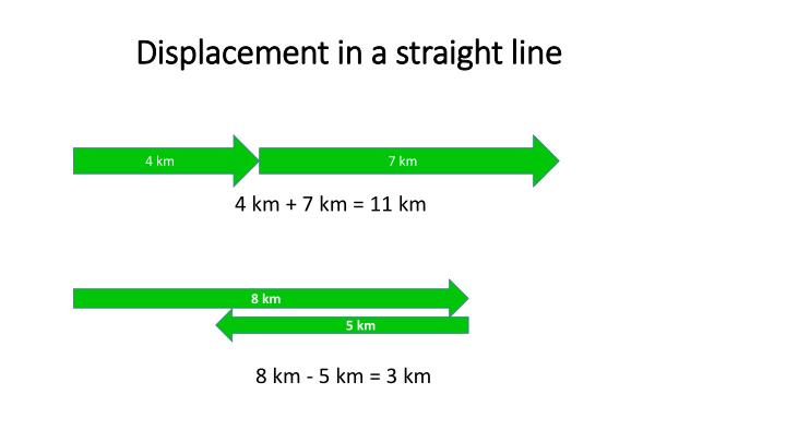 Displacement in a straight line