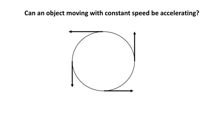 Can an object moving with constant speed be accelerating?