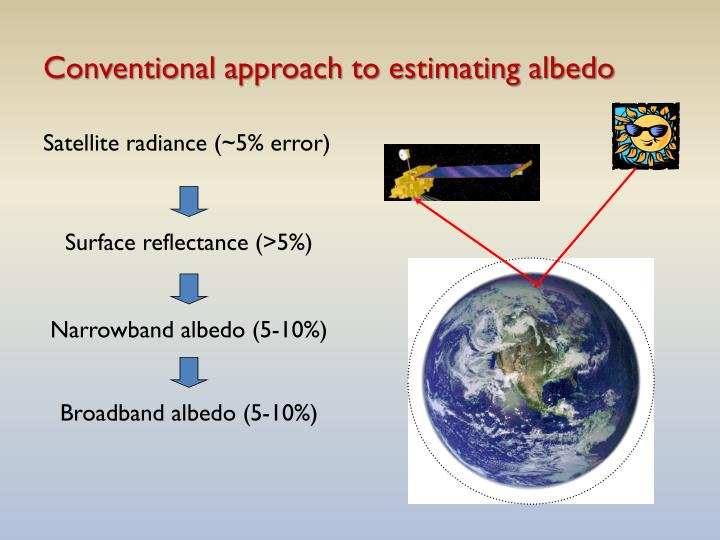 Conventional approach to estimating albedo