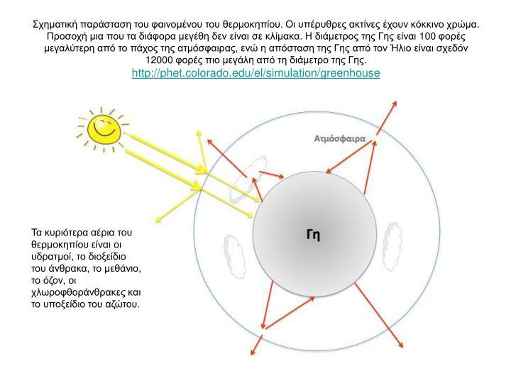 Σχηματική παράσταση του φαινομένου του θερμοκηπίου. Οι υπέρυθρες ακτίνες έχουν κόκκινο χρώμα. Προσοχή μια που τα διάφορα μεγέθη δεν είναι σε κλίμακα. Η διάμετρος της Γης είναι 100 φορές μεγαλύτερη από το πάχος της ατμόσφαιρας, ενώ η απόσταση της Γης από τον Ήλιο είναι σχεδόν 12000 φορές πιο μεγάλη από τη διάμετρο της Γης.