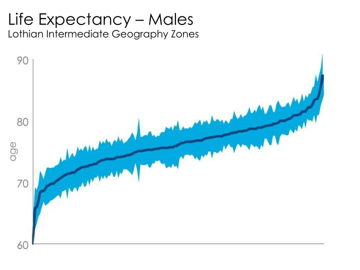 Life Expectancy – Males