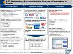 cct methodology provides multiple sources of inspiration for design1