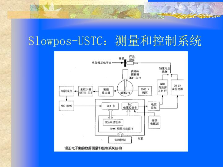 Slowpos-USTC