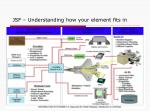 jsf understanding how your element fits in