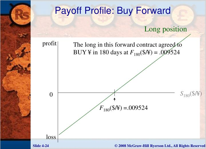 Forex option payoff profile