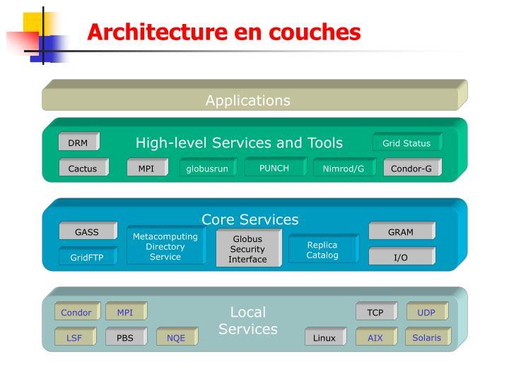 Architecture en couches