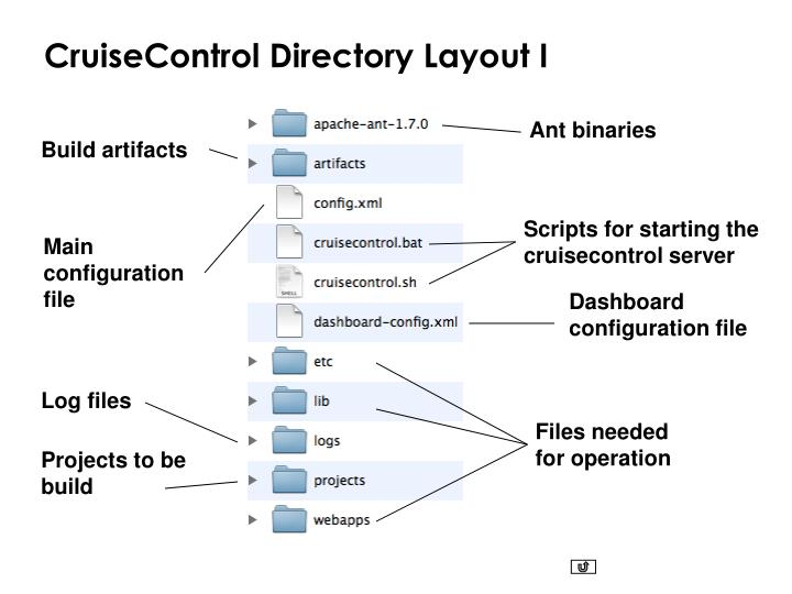 CruiseControl Directory Layout I