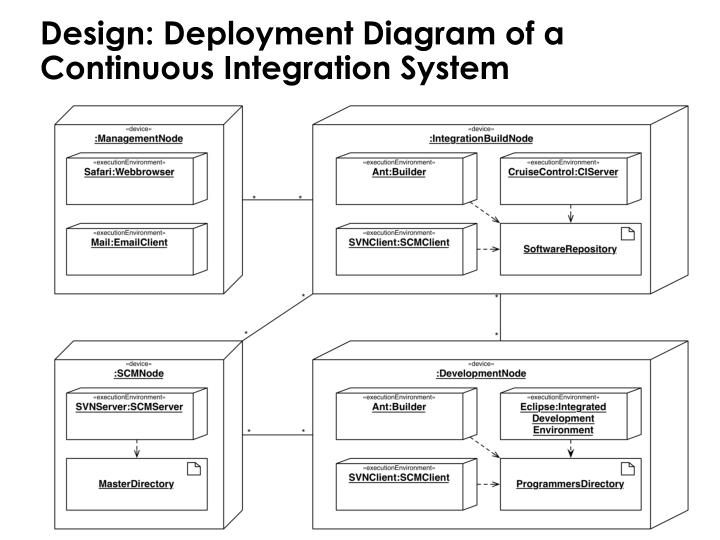 Design: Deployment Diagram of a Continuous Integration System