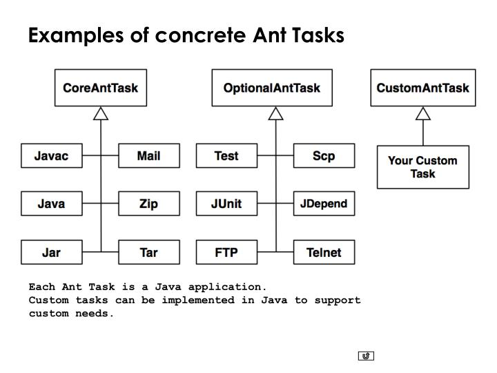 Examples of concrete Ant Tasks