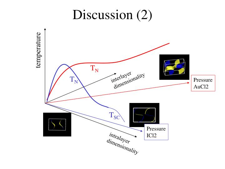 Discussion (2)