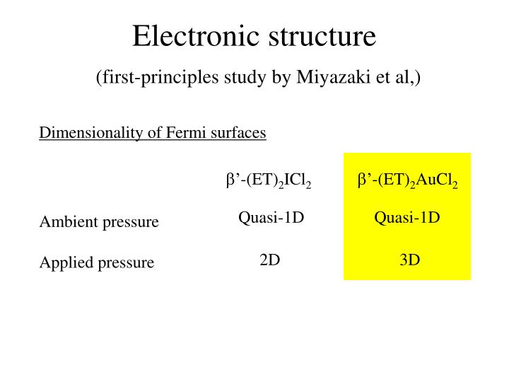 Electronic structure first principles study by miyazaki et al