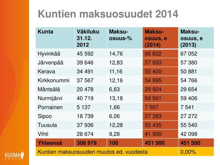 Kuntien maksuosuudet 2014
