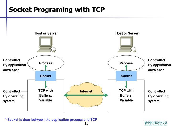 Socket Programing with TCP