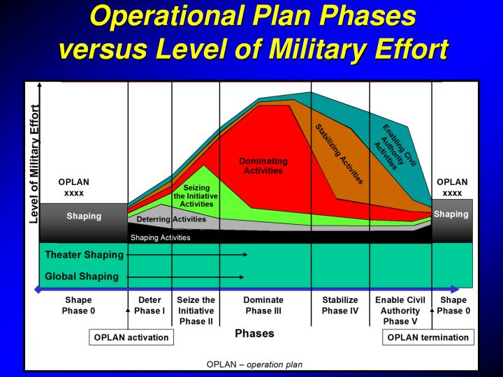 the five phases of operational research Project phases phases, or stages, are very important for project managers by thinking in terms of phases, you can ensure that the deliverables produced at the end of each phase meet their purpose, and that project team members (or sub-teams) are properly prepared for the next phase.