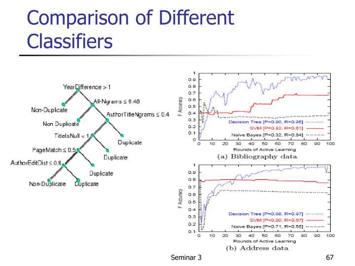 Comparison of Different Classifiers