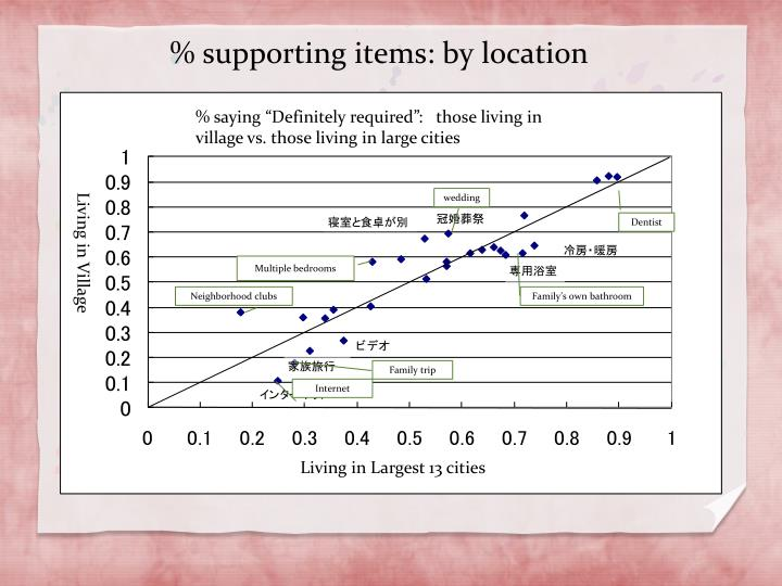 % supporting items: by location