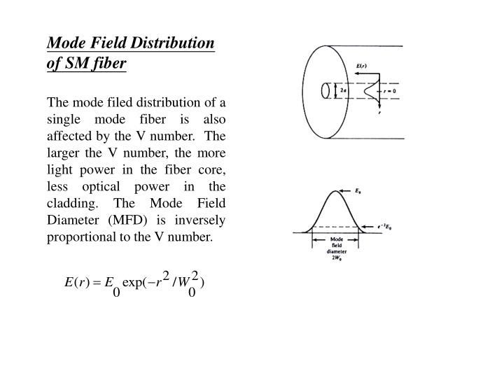 Mode Field Distribution of SM fiber