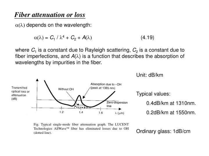 Fig. Typical single-mode fiber attenuation graph. The LUCENT Technologies AllWave