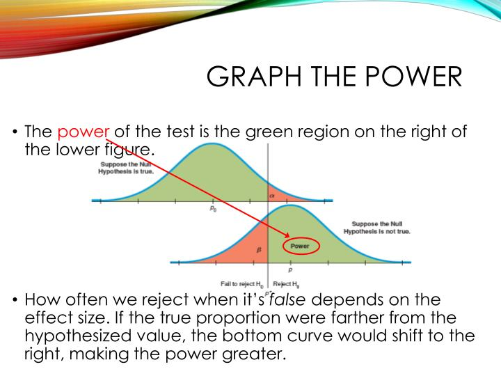 Graph the power