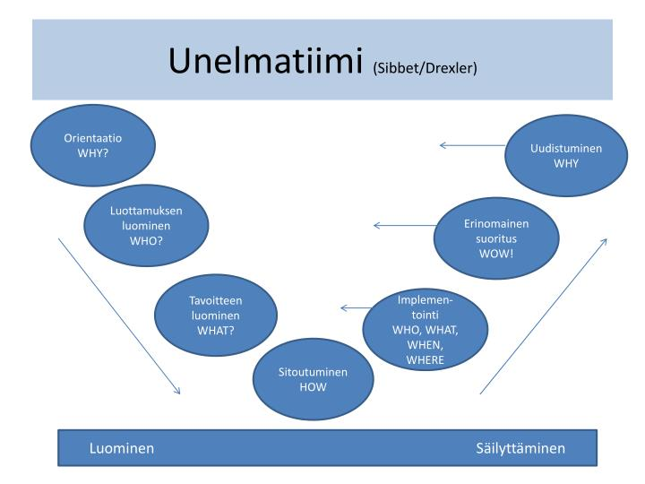 tuckman drexler sibbet Below is an essay on drexler-sibbett and tuckman team development models from anti essays, your source for research papers, essays, and term paper examples team development models predictable stages in creating and sustaining teams.