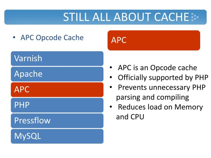 Still all about Cache