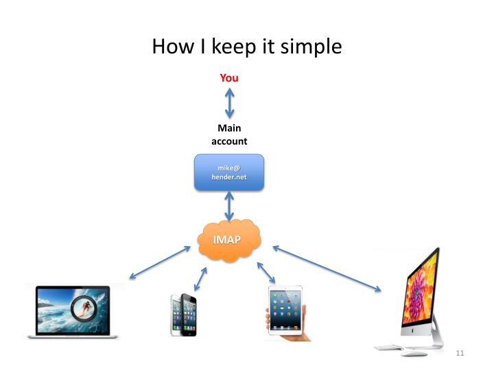 How I keep it simple