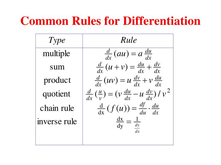 Common Rules for Differentiation