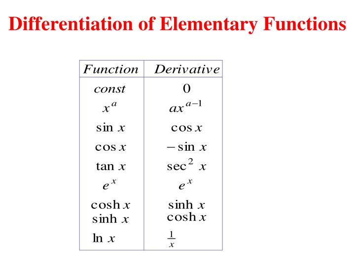 Differentiation of Elementary Functions