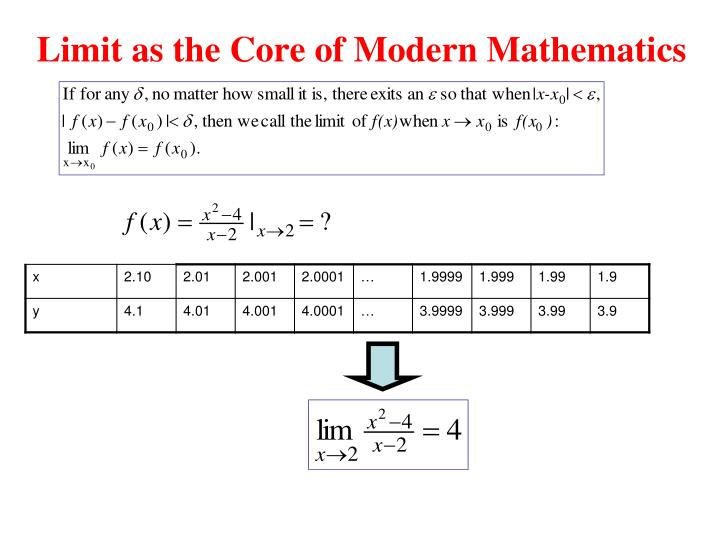 Limit as the Core of Modern Mathematics
