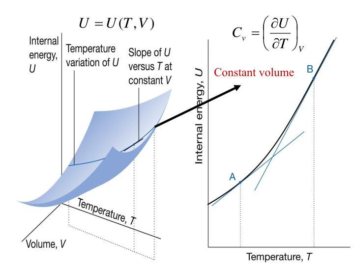 Constant volume