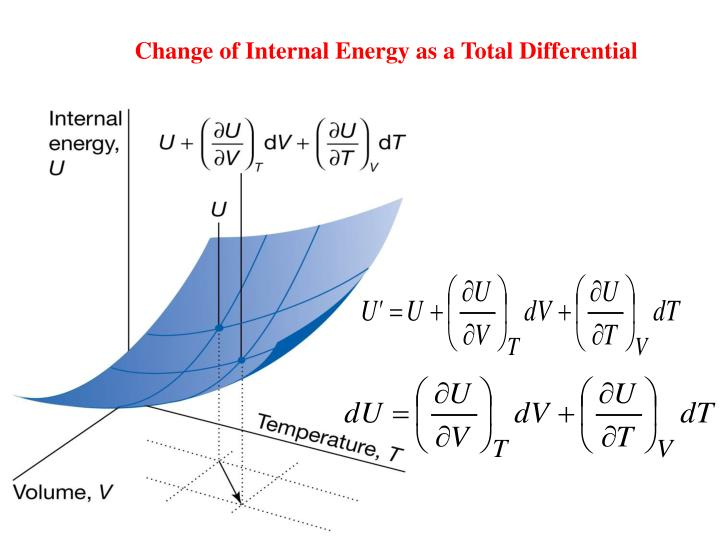 Change of Internal Energy as a Total Differential