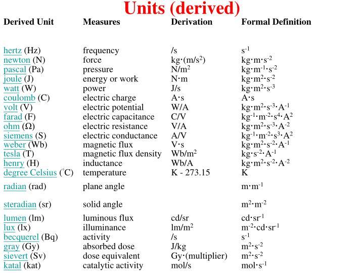 Units (derived)