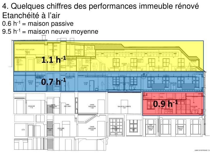 4. Quelques chiffres des performances immeuble rénové