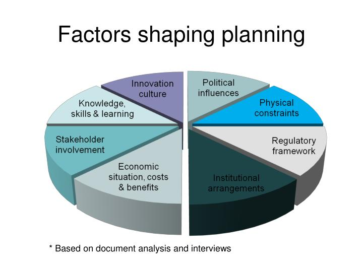 Factors shaping planning
