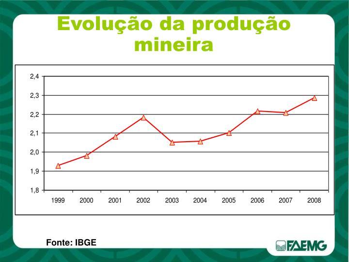 Evolução da produção mineira