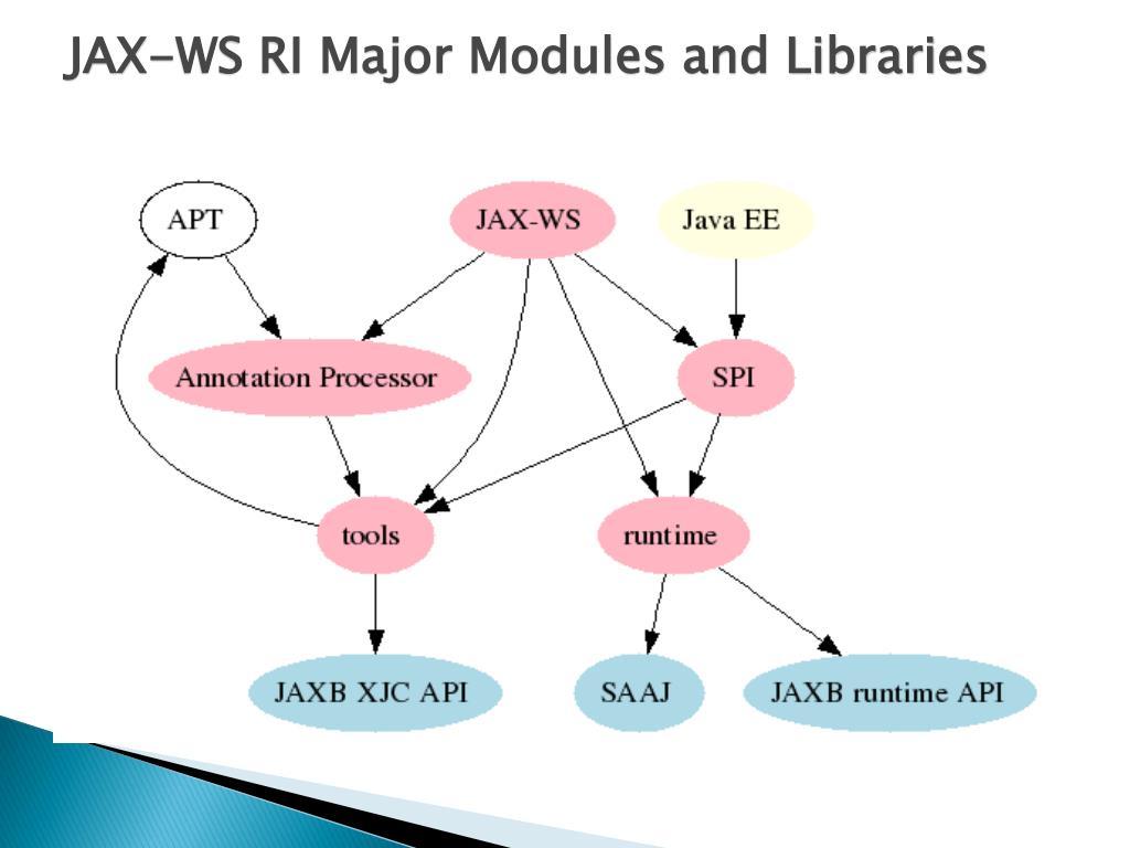 PPT - Java API for XML Remote Procedure call JAX-RPC