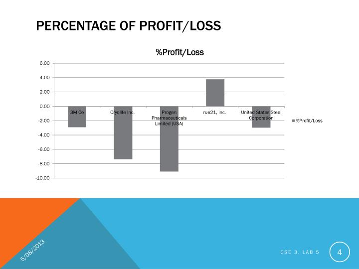 Percentage of profit/loss