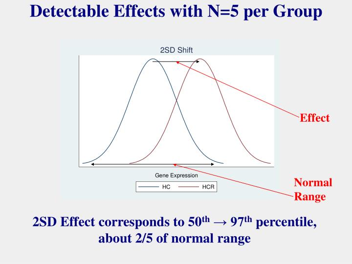 Detectable Effects with N=5 per Group