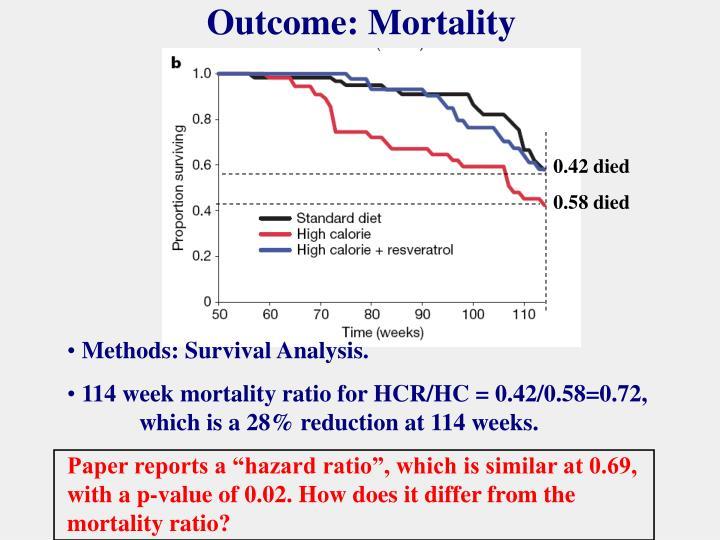 Outcome: Mortality