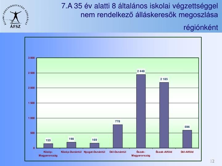7.A 35 év alatti 8 általános iskolai végzettséggel nem rendelkező álláskeresők megoszlása régiónként
