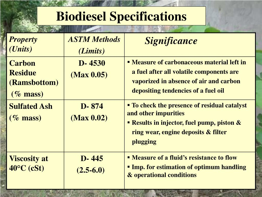 PPT - BIODIESEL Purchase Policy & Specifications PowerPoint