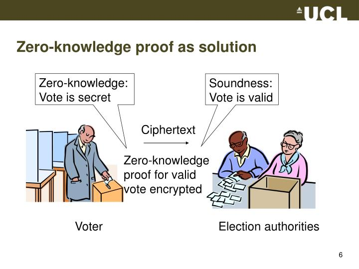 Zero-knowledge proof as solution