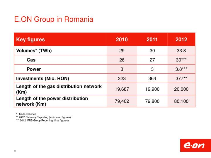 E.ON Group in Romania