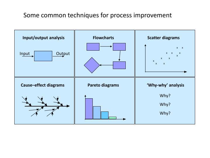 Input/output analysis