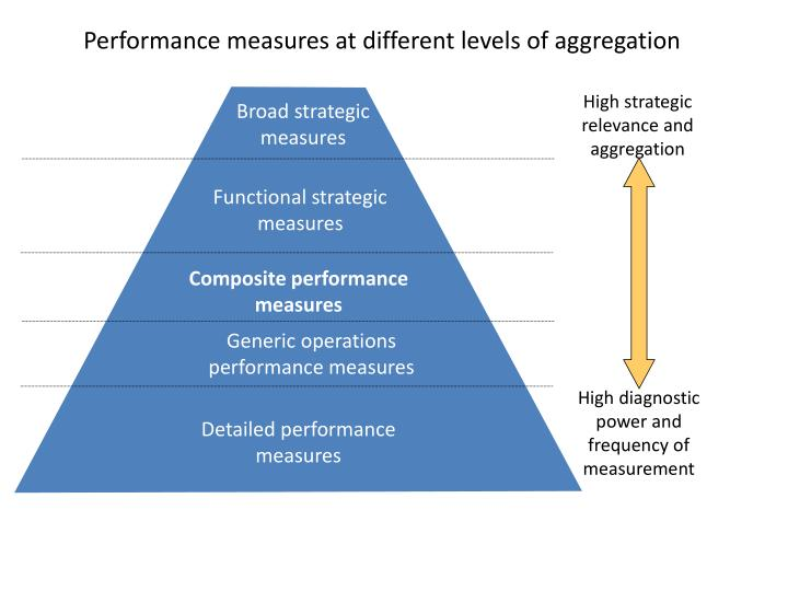 High strategic relevance and aggregation