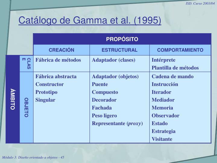 Catálogo de Gamma et al. (1995)