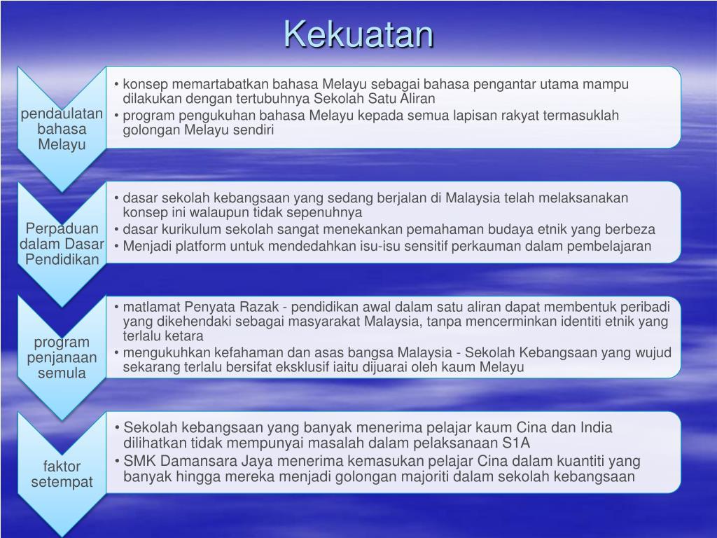 Ppt Pembinaan Negara Bangsa Powerpoint Presentation Free Download Id 6929285