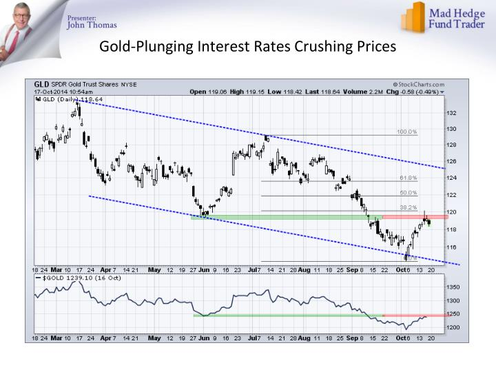 Gold-Plunging Interest Rates Crushing Prices