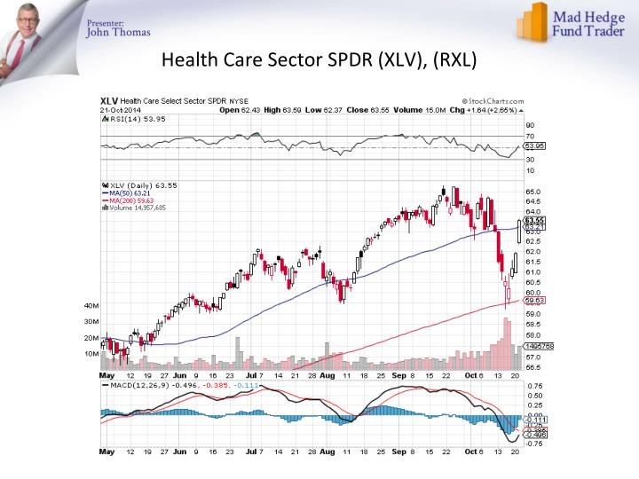 Health Care Sector SPDR (XLV), (RXL)
