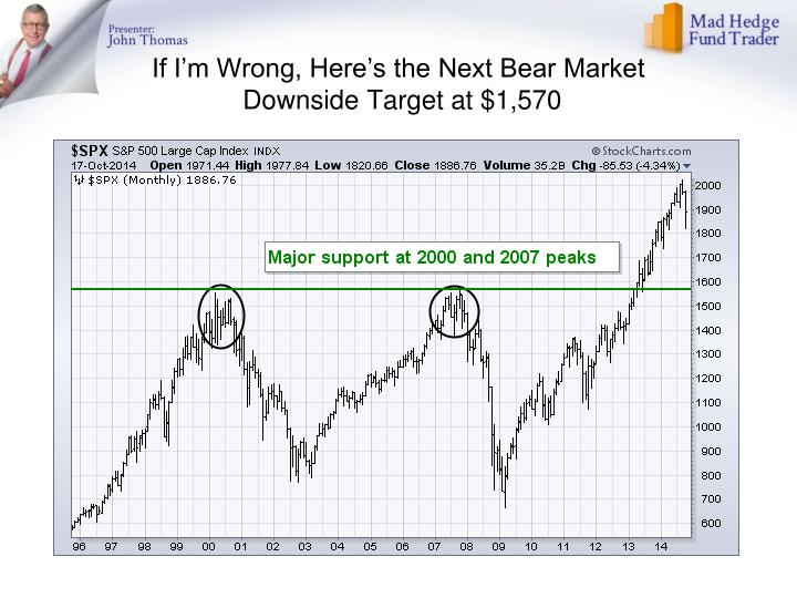 If I'm Wrong, Here's the Next Bear Market